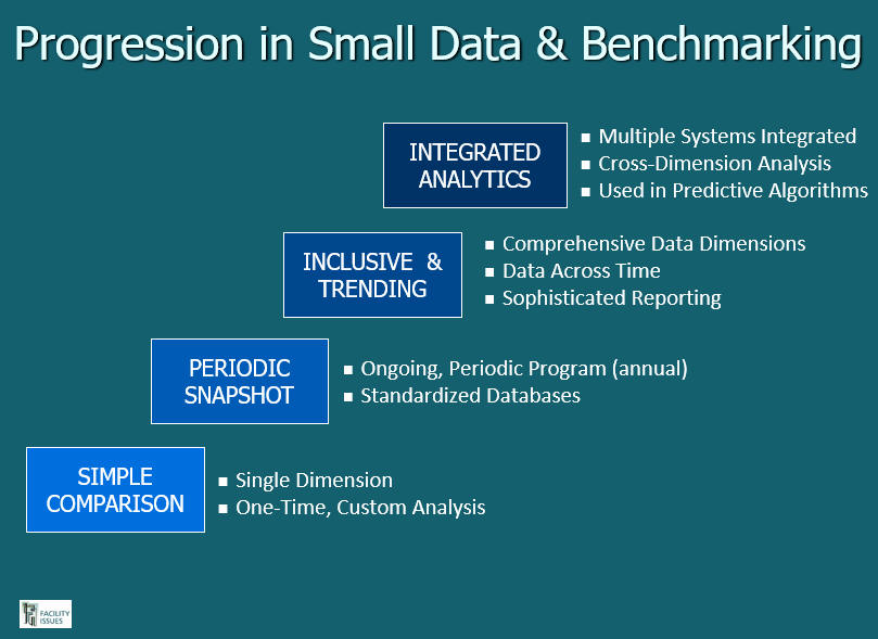Progression in Small Data and Benchmarking