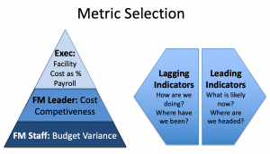 Facility metric selection illustration
