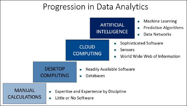 Evolution of facility data, facility metrics, and facility analytics