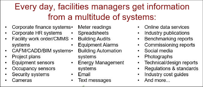 Facility Managers face a multitude of daily data sources