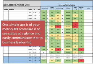 Example facility scorecard for status at a glance