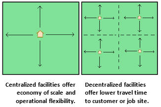 Consolidation vs decentralization diagram