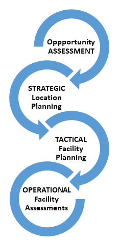 Service Center Planning Process diagram